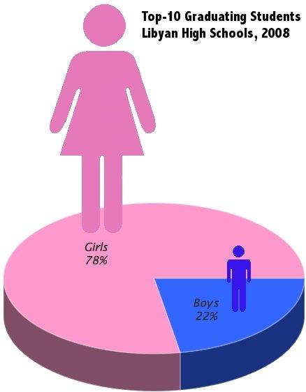 gender gap in education essays